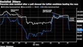 Peru Bonds Fall as Leftist Takes Big Lead Ahead of Runoff