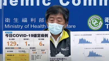 6/24疫情 新增本土129例、6例死亡