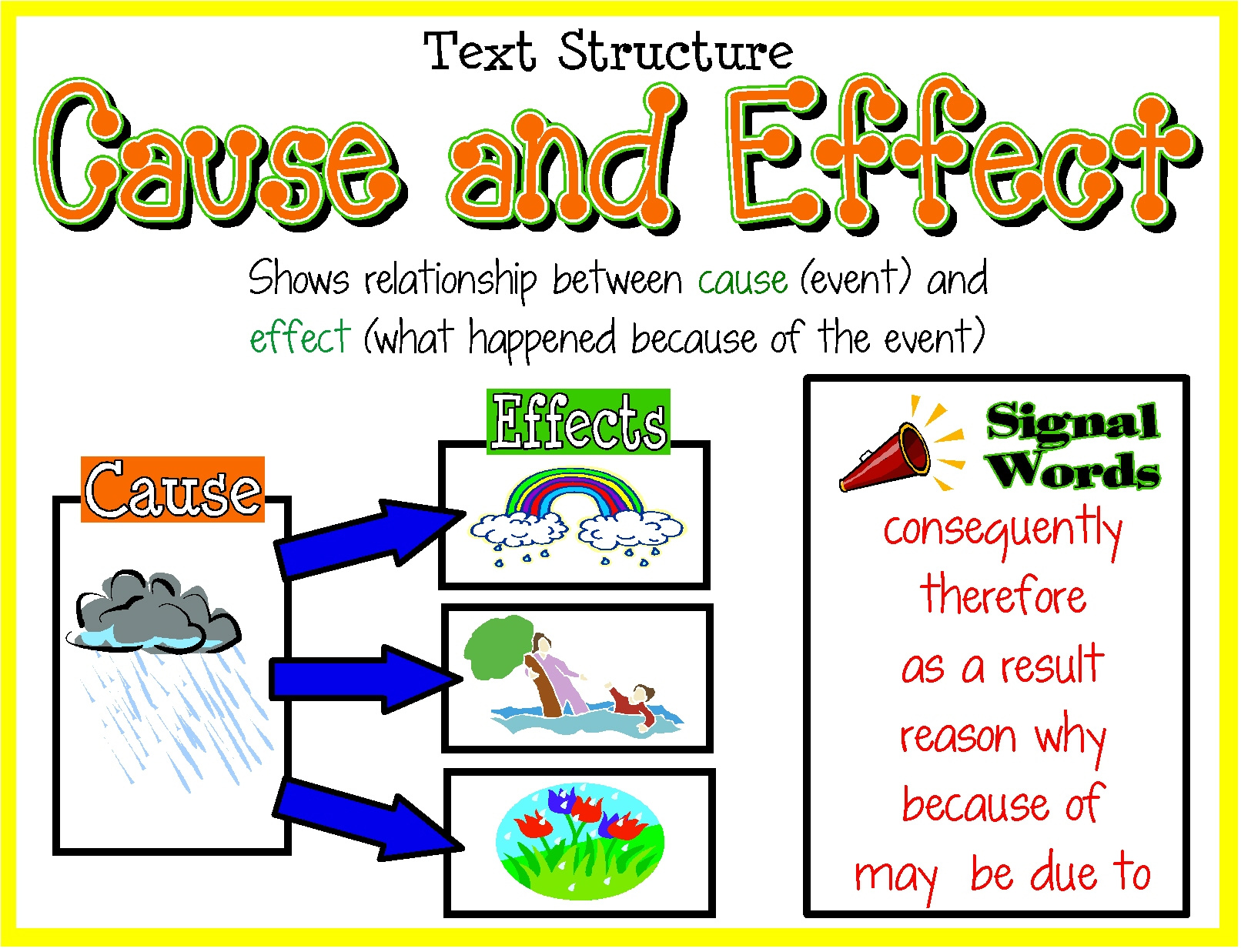 cause and effect text structure suv enghab english cause and effect text structure this is an example of a graphic organizer that can help you organize your ideas for this essay