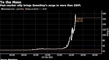 散戶大軍殺回推動GameStop飆升 一眾抱團股也隨之大漲