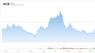 Love or Hate Aurora Cannabis (ACB) Stock, That's Where the Money Is