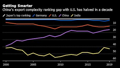 China Is Exporting More Sophisticated Products Despite Trade War