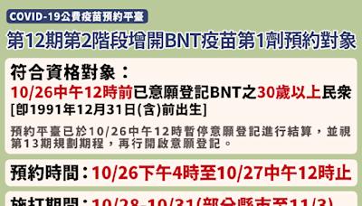 第12輪疫苗第二階段預約加開BNT 30歲以上16:00起可預約