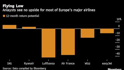 Airline Stocks Are Soaring, But There's Still a Long Way Back