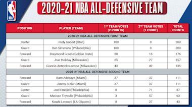 NBA/年度最佳防守陣容 湖人摃龜