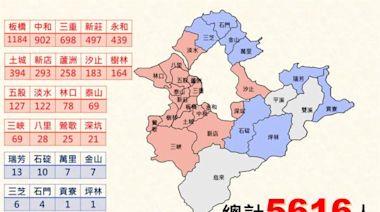 新北單日確診終於降到「二位數」 各行政區染疫數曝光
