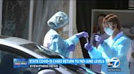 'Turning the corner': California COVID-19 cases return to mid-June levels