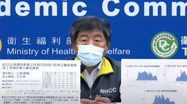6/13疫情 新增本土174例、26例死亡