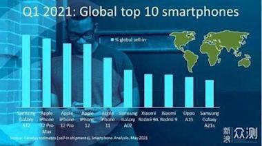 全球10大暢銷手機:iPhone12前四,新黑馬誕生