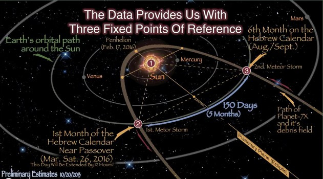 The History and Return of Planet X