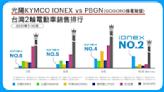 光陽電動機車單月成長 151.2%!攻破 PBGN 聯盟半壁江山
