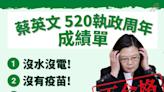 520整理蔡英文9大「黑成績單」 鄭麗文 : 還沒從「千杯」宿醉中醒來?