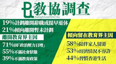 教協調查:政治壓力大增 四成教師擬劈炮 | 蘋果日報