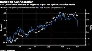 美債殖利率曲線急劇趨平 彰顯聯儲會轉鷹衝擊通貨再通膨交易