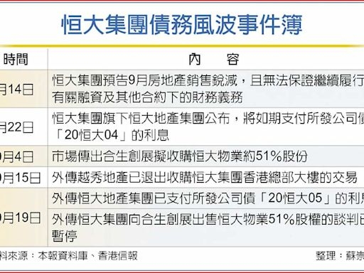 恒大地產 境內公司債付息了 - A11 陸港股市 - 20211020 - 工商時報
