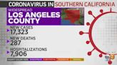 Coronavirus Cases, Deaths Continue Adding Up In Southland