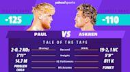 Betting: Paul vs. Askren Boxing Odds