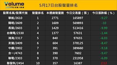 眾聲大數據:台股上市櫃股票聲量排名前50強(5/17)