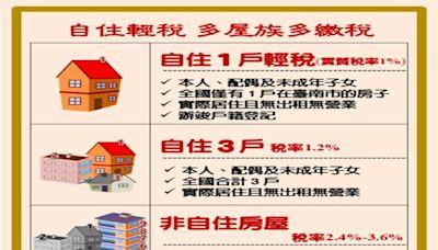 MyGonews台南市府跟進央行 打房推動「囤房稅」