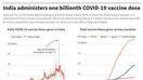 印度施打COVID-19疫苗破10億劑