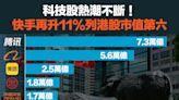 【圖解股市】科技股熱潮不斷!快手再升11%列港股市值第六