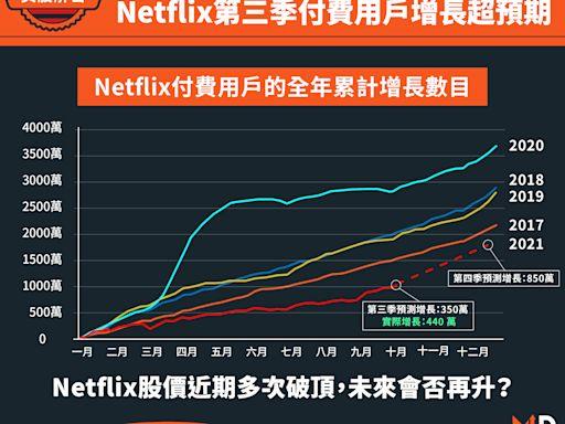【美股解密】《魷魚遊戲》全球大受歡迎,Netflix第三季付費用戶增長超預期