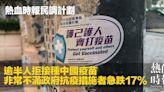 逾半人拒接種中國疫苗 非常不滿政府抗疫措施者急跌17%