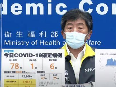 6/22疫情 新增本土78例、6例死亡