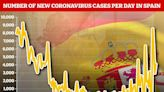 Spain insists it's not been hit by second wave of coronavirus