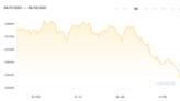 Market Wrap: Bitcoin Drops Ahead of Looming 'Death Cross'