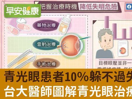 搶救視力降低失明危險!醫:治青光眼目標「與病共存」