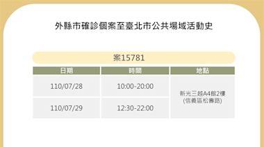 快新聞/北市公布2確診者足跡 曾赴南京公寓市場、新光A4館