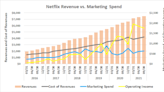 2 Huge Details You Probably Didn't Notice in Netflix's Q3 Report