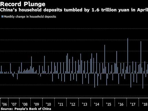 看圖論市:中國4月居民存款跳水 下降規模創下紀錄