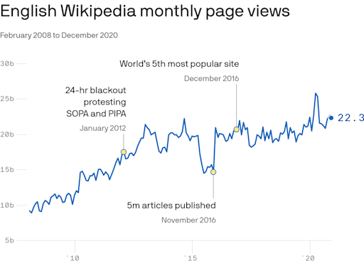 Wikipedia turns 20 today