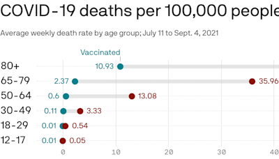 Chart: COVID death risk for age groups by vaccination status