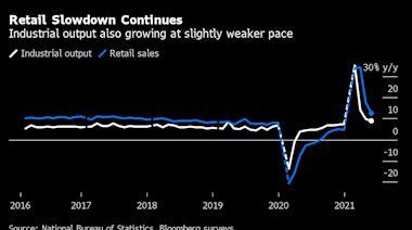 中國經濟數據令人失望 消費支出拖後腿