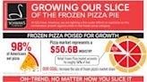 Frozen Pizza Experts At CJCJ Food, Americas Set The Table For What Comes Next In The Category