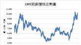 《金屬》分析師稱銅市供應緩解 LME期銅下跌3.3%
