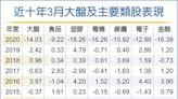 台股3月偏漲行情 聚焦三類股