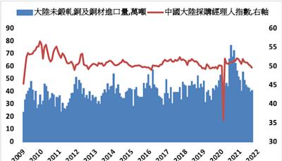 大陸9月份銅進口量小幅回升 中國擔憂緩解有利銅價
