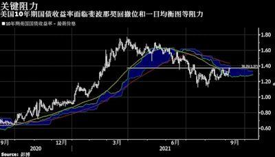 一周市場回顧;美或對中國發起新調查;跨境理財通將啟;房企天量債務