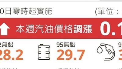 【中秋連假油價】勤儉型汽油車主卡緊去加油要漲0.1元 柴油車主可以等一下因為降價0.1元