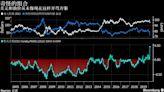 一周市場回顧:金融市場血雨腥風;聯儲會降息至零附近;中國定向降準