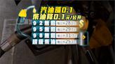 下週油價有漲有跌 20日起汽油漲0.1元 柴油降0.1元-台視新聞網