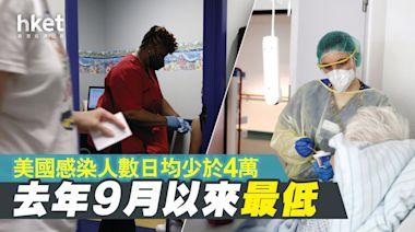 【美國疫情】感染人數日均少於4萬 去年9月後最低 - 香港經濟日報 - 即時新聞頻道 - 國際形勢 - 環球社會熱點