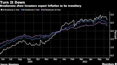 美國CPI超出預期後 華爾街對通貨再膨脹的疑心未改