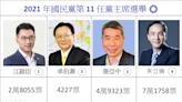 不斷更新》國民黨主席選舉成兩人戰爭 18:20開票結果:朱立倫7萬1758票 張亞中4萬9323票