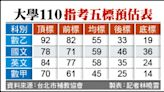 國文米飯酒啟示 預告學測新方向/重視經典選文、《天橋上的魔術師》入題 雖較去年難 5標變化不大
