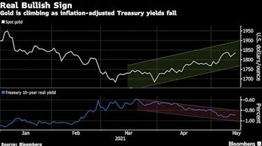 圖表:通貨膨脹降低了實際殖利率,黃金獲得了綠燈:圖表